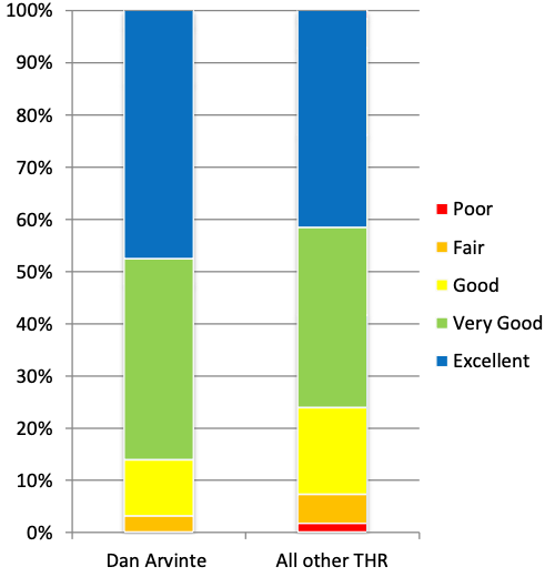Graph showing the patient satisfaction for Total Hip Replacements.