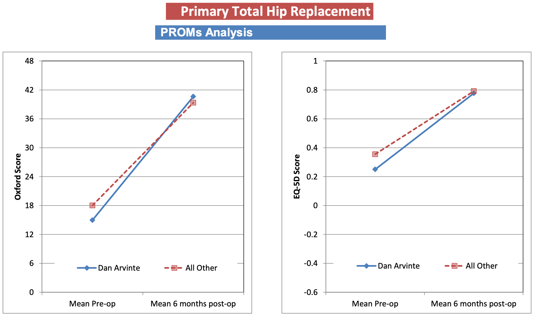 Graph showing Mr Arvinte's PROMS Analysis for Total Hip Replacements