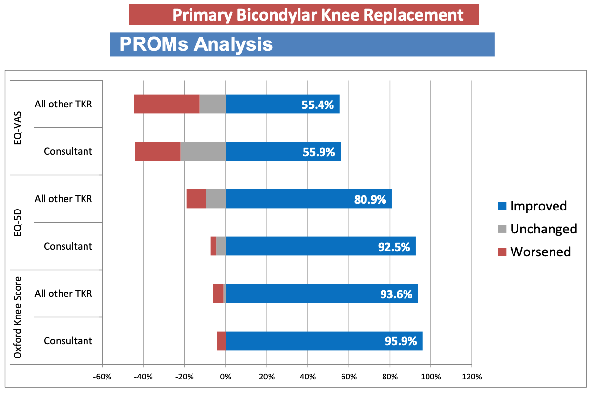 Graph showing Mr Arvinte's PROMS Analysis for Total Knee Replacements