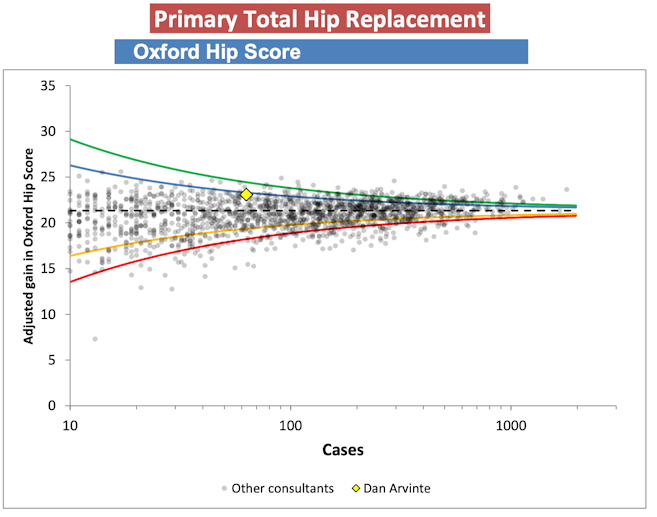 Graph showing Mr Arvinte's Oxford Hip Score for Total Hip Replacements