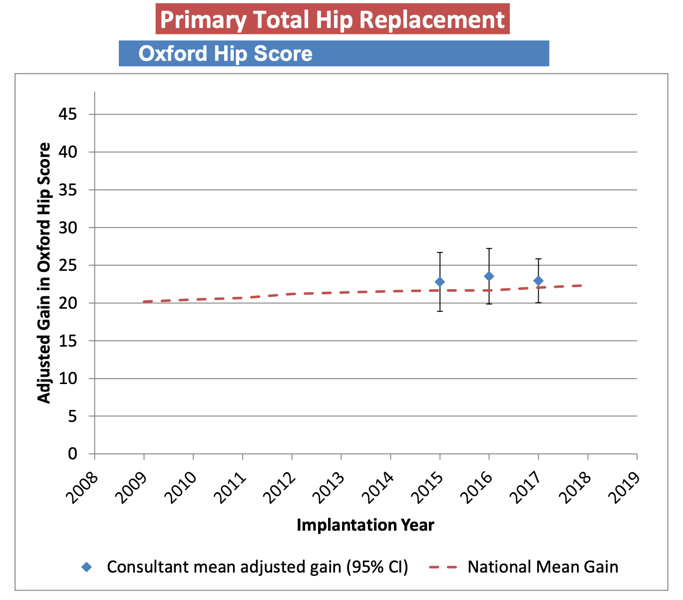Graph showing Mr Arvinte's Oxford Hip Score by Year for Total Hip Replacements